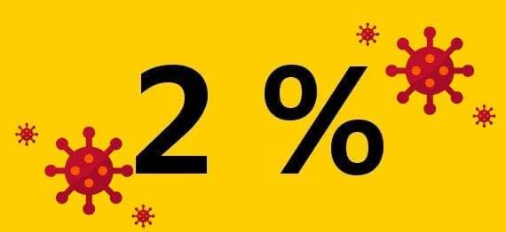 , 2%  2020 v súvislosti so situáciou s CORONAVIRUSOM., Slovenská speleologická spoločnosť